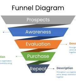 free funnel diagram [ 1280 x 720 Pixel ]