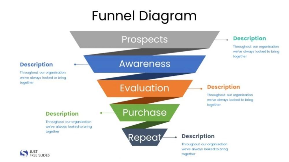 medium resolution of free funnel diagram