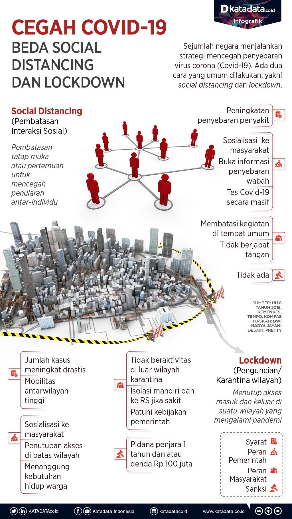 Interaksi Antar Wilayah : interaksi, antar, wilayah, Cegah, Penyebaran, Covid-19,, Antara, Social, Distancing, Lockdown, Infografik, Katadata.co.id