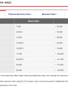 Japan airlines jal mileagebank chanhes new chart plus economy   also mileage bank award changes november rh loyaltylobby