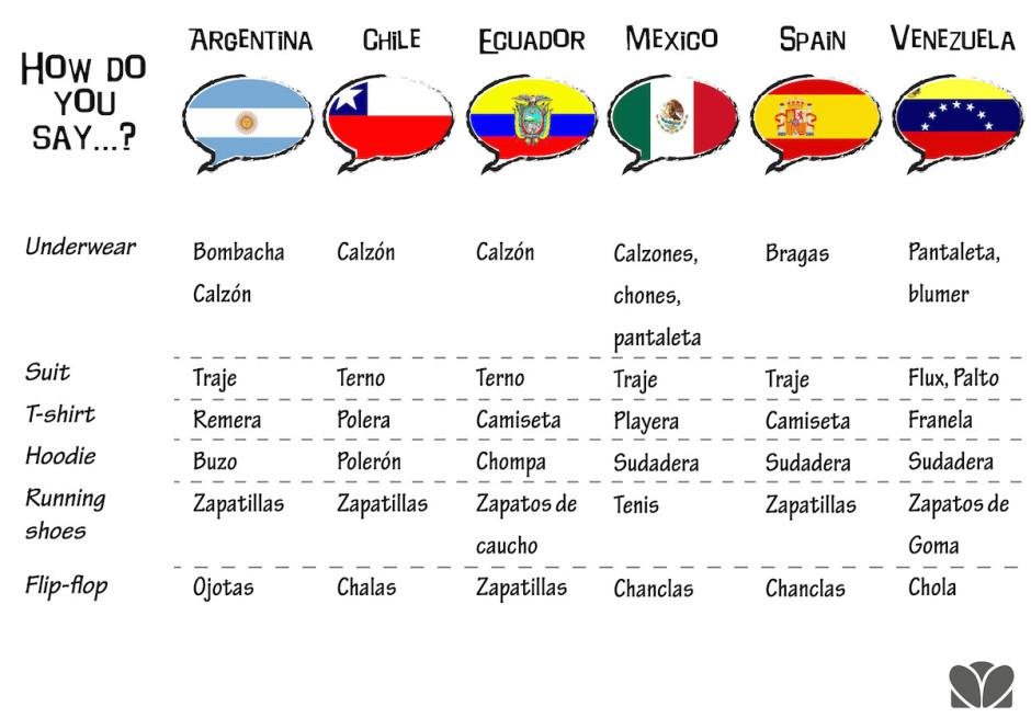 How Say Hard Spanish