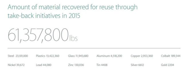 Apple-reciclaje-oro