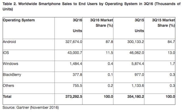 ventas por sistemas operativos móviles 3Q 2016