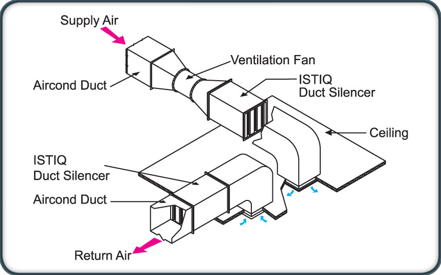 Industrial Noise Control Malaysia, Architectural Acoustics