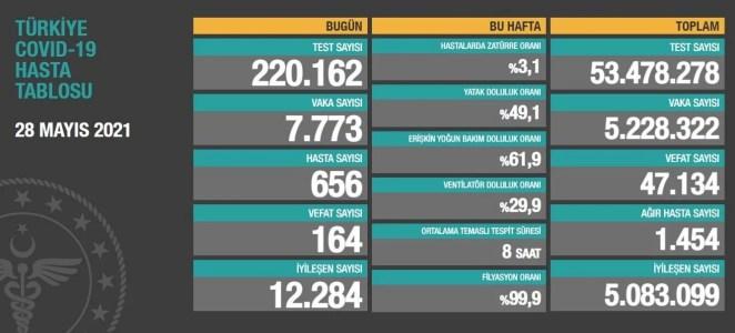 28Mayıs 2021 corona virüs tablosu:164 can kaybı,7 bin 773 yeni vaka 13