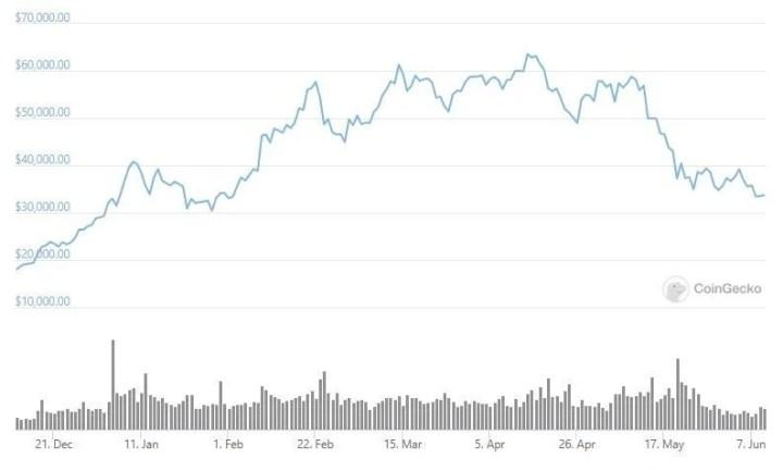 Bitcoin'in son 180 gündeki fiyat değişimi.