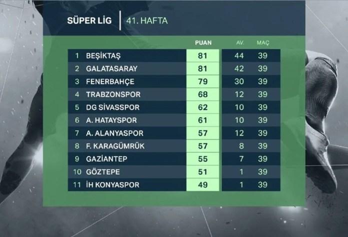 Süper Lig'de şampiyon bugün belli oluyor (Beşiktaş, Galatasaray ve Fenerbahçe'nin muhtemel ilk 11'i) - 3