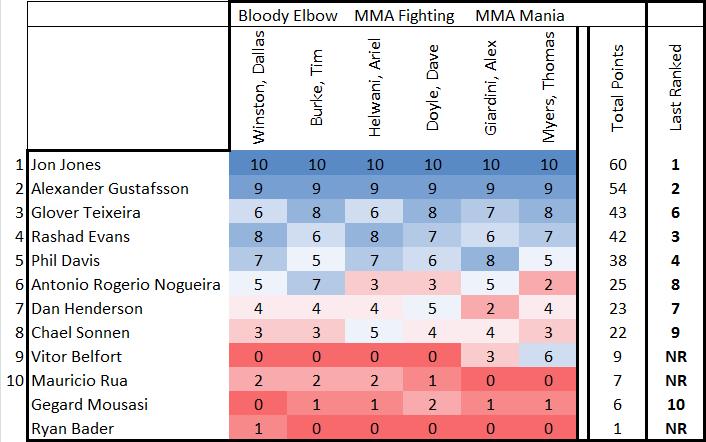 Ufc Light Heavyweight Rankings