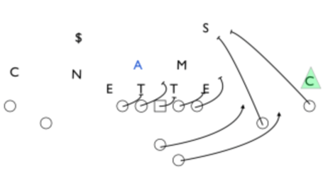 Golden Spotlight: Chip Kelly And His Oregon Ducks Playbook