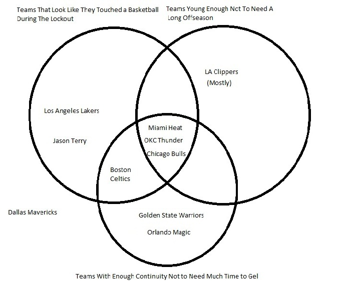 The First Day of the NBA Season Explained in a Venn