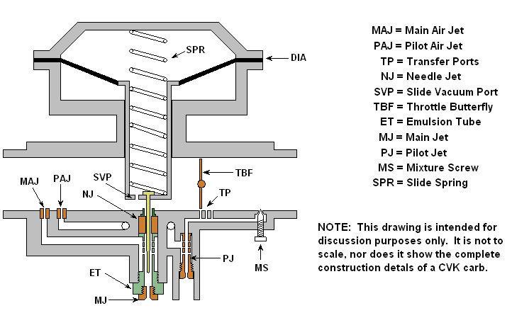 Yamaha Xs Wiring Diagram Xs650 Carbs Mikuni Thexscafe