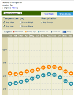 Average temperatures for Avalon by month