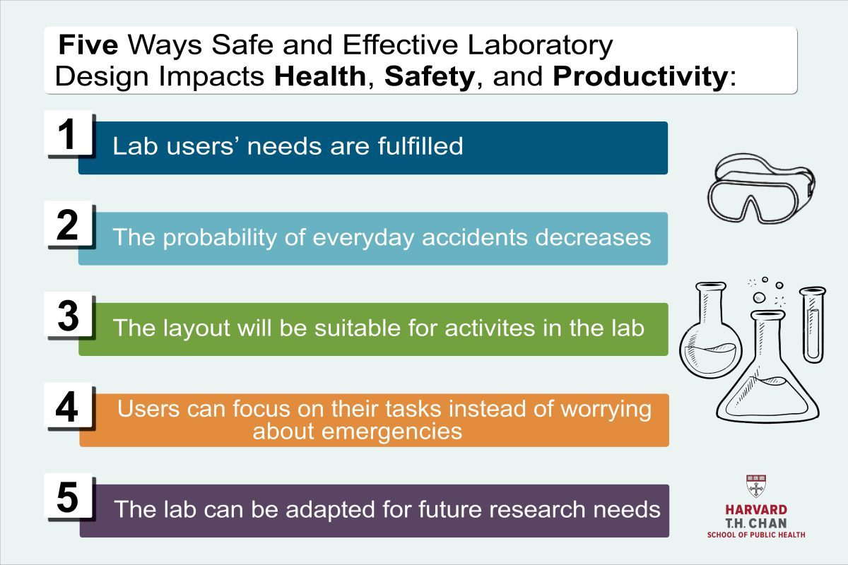 Five Ways Effective Laboratory Design Impacts Health