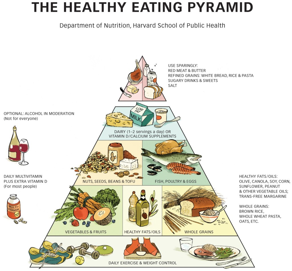 The New Food Pyramid More Fruit And Veg Fewer