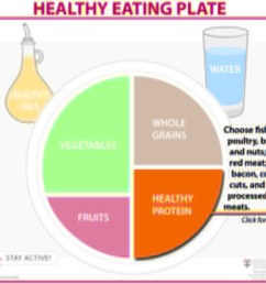 healthy eating plate healthy protein [ 1024 x 912 Pixel ]