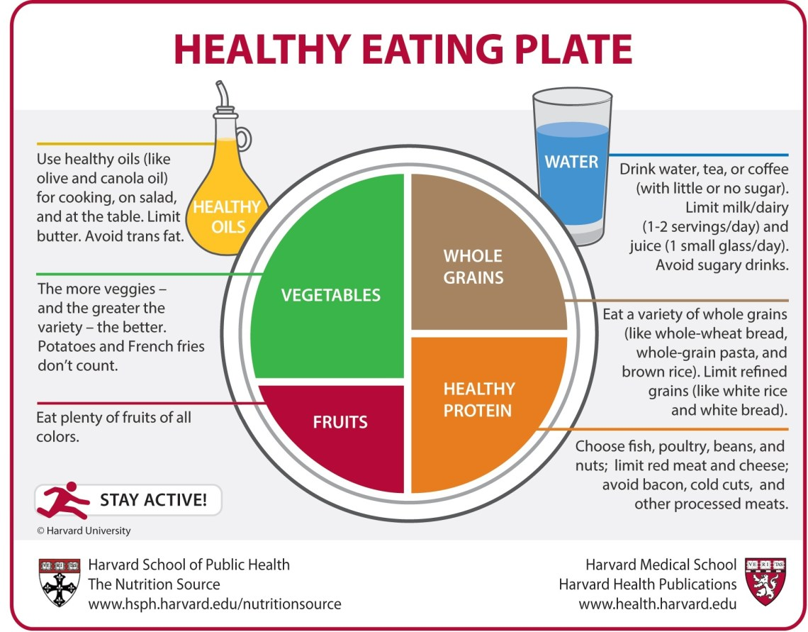Healthy Eating Plate vs. USDA's MyPlate – The Nutrition ...