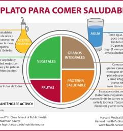 el plato para comer saludable spanish  [ 1854 x 1450 Pixel ]