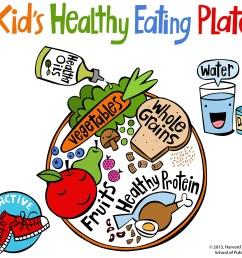 kid s healthy eating plate [ 2000 x 1802 Pixel ]