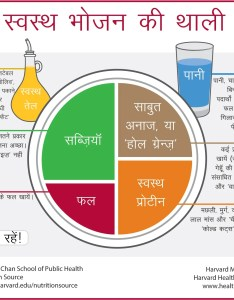 Healthy eating plate translation hindi also the nutrition source rh hsph harvard