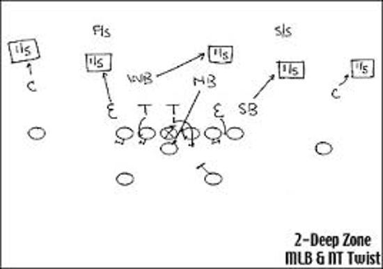 Play Diagrams