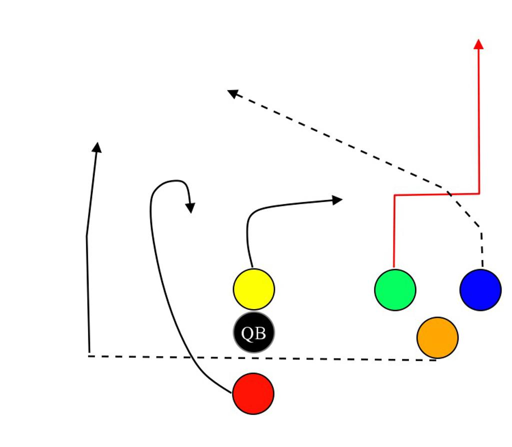 Coach's Drills and Practice Suggestions