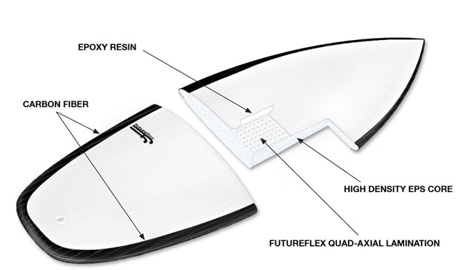 Everything You Ever Wanted to Know About Surfboard