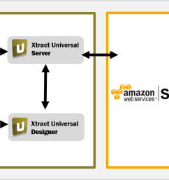 fast and user friendly sap integration with amazon s3 [ 1403 x 666 Pixel ]