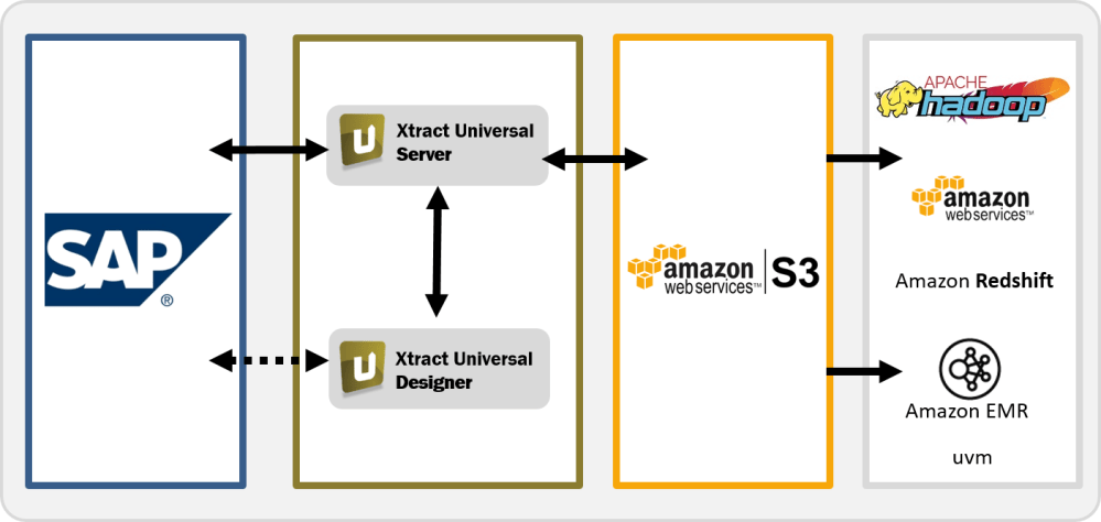 medium resolution of fast and user friendly sap integration with amazon s3