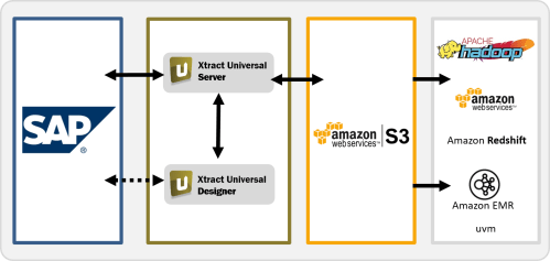 small resolution of fast and user friendly sap integration with amazon s3