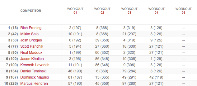 Men's Leaderboard After Workout 13.4