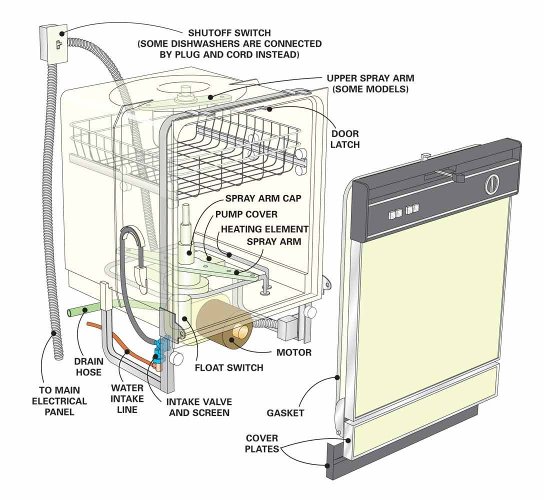 electrolux dishwasher wiring diagram brake light repair tips: not cleaning dishes | the family handyman