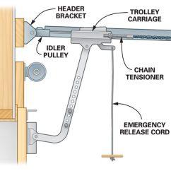 Electric Garage Door Opener Wiring Diagram Vectra B Xenon Repair: How To Troubleshoot Openers | The Family Handyman