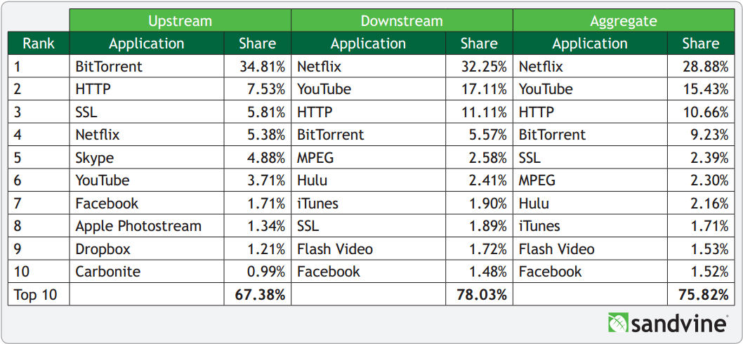 Sandivine: internet traffic statistics