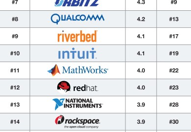 Best Tech Companies To Work For In Dallas