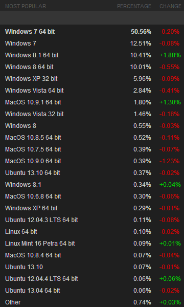 steam january 2014 Windows 8 and Windows 8.1 pass 20% adoption on Steam