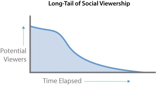 Social Long Tail compressor How to leverage Google+ and Pinterest search for long term impact