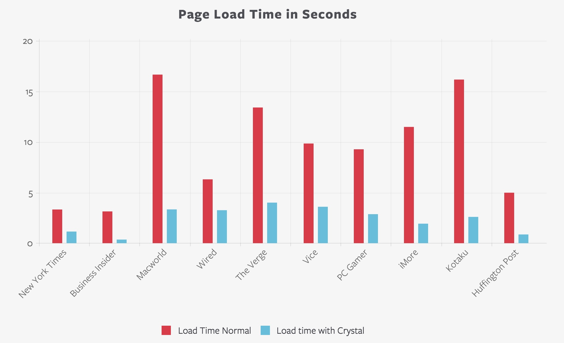 Chart comparing page load time for Safari on iOS9 using Crystal ad-blocking software
