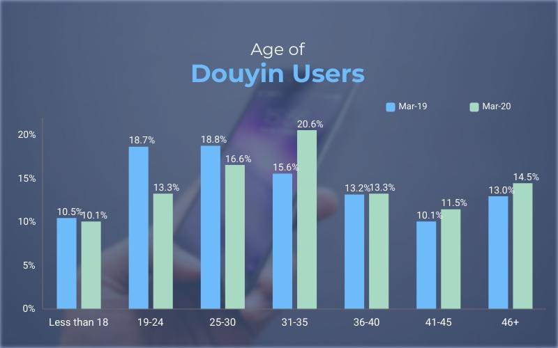 distribuzione utenti di douyin per età