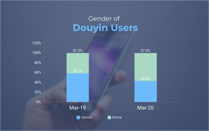 distribuzione utenti douyin per genere
