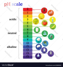 ph scale diagram [ 1000 x 1080 Pixel ]