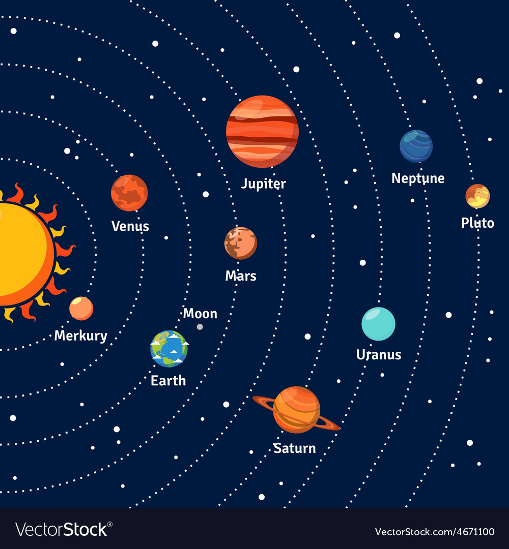 solar system orbits and