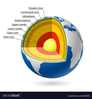 Earth layers Royalty Free Vector Image  VectorStock