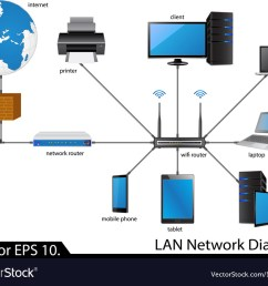 lan diagram eymir mouldings colan network diagram royalty free vector image vectorstock [ 1000 x 827 Pixel ]