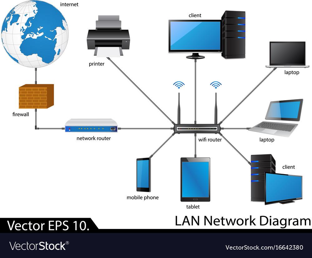 medium resolution of lan diagram eymir mouldings colan network diagram royalty free vector image vectorstock