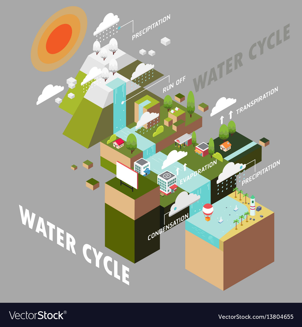 medium resolution of water cycle vector image