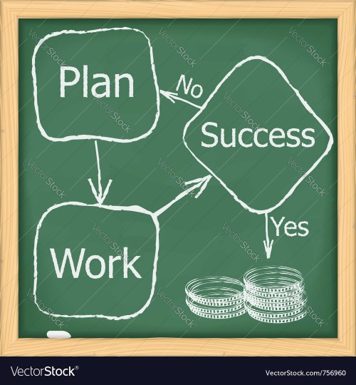 small resolution of block diagram of success royalty free vector image block diagram of success vector image