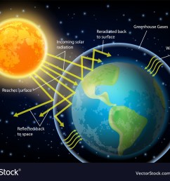 greenhouse effect diagram vector image [ 1000 x 789 Pixel ]