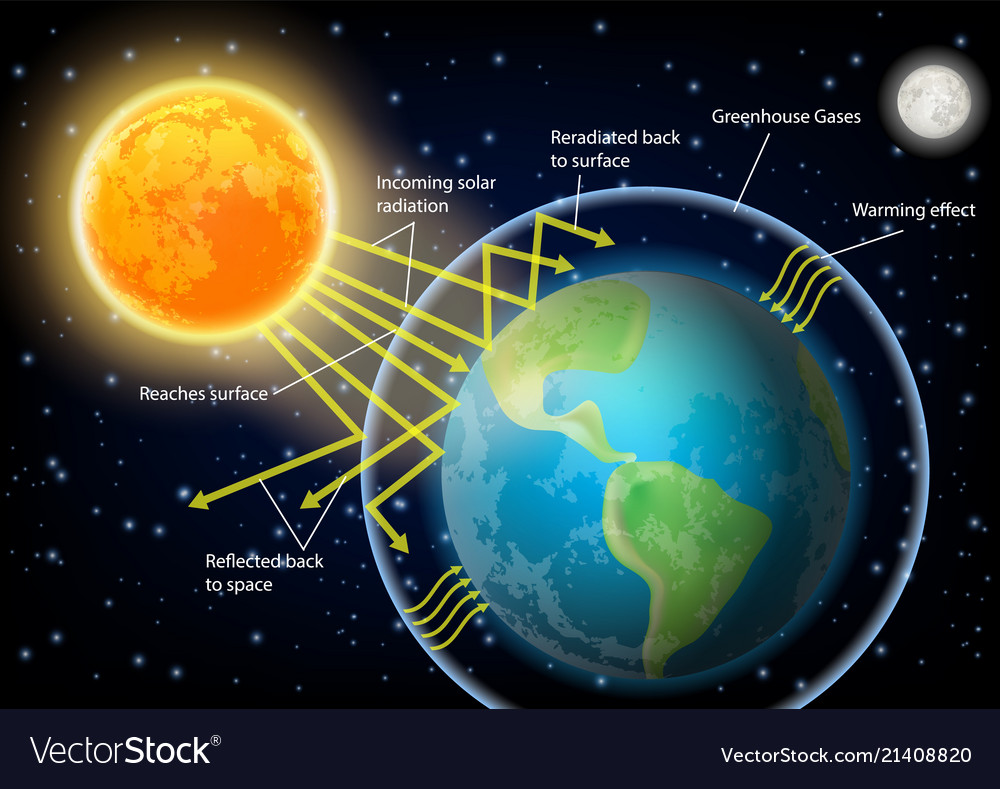 medium resolution of greenhouse effect diagram vector image
