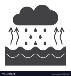 water cycle diagram vector image [ 1000 x 1080 Pixel ]