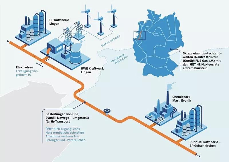 Wasserstoff Allianz: Netzbetreiber, TÜV und Berater bündeln Kräfte